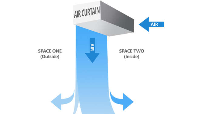Employ air curtains to protect indoor air quality in facilities with indoor and outdoor spaces.