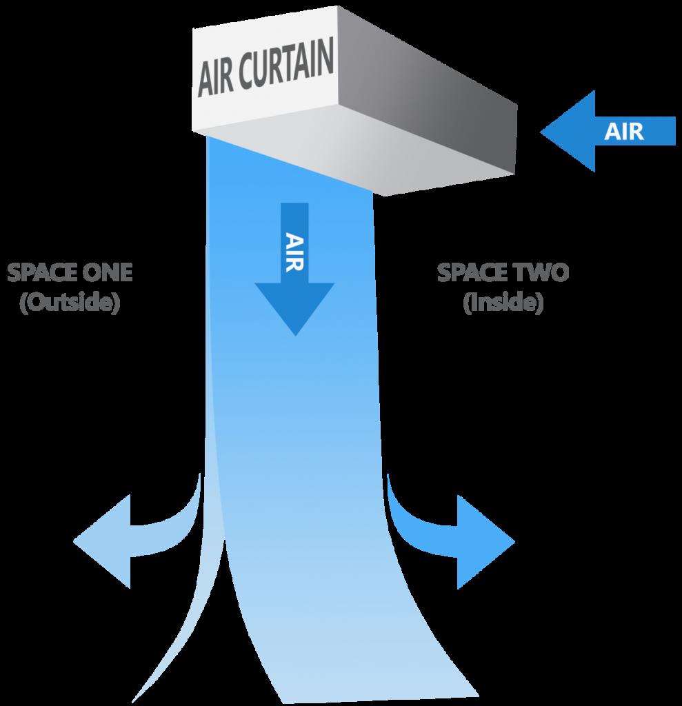 diagram of air curtain function
