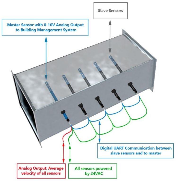 air duct velocity sensing