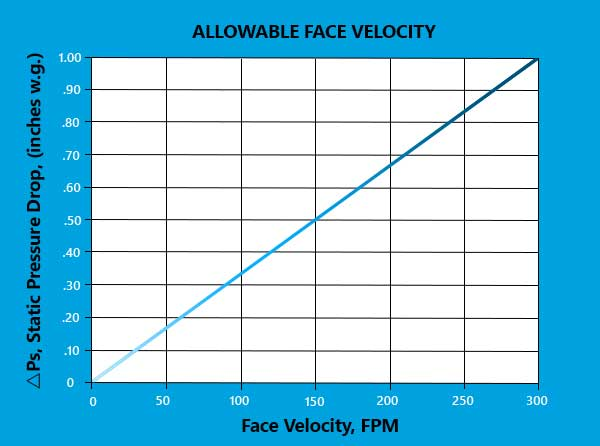 air velocity safety chart