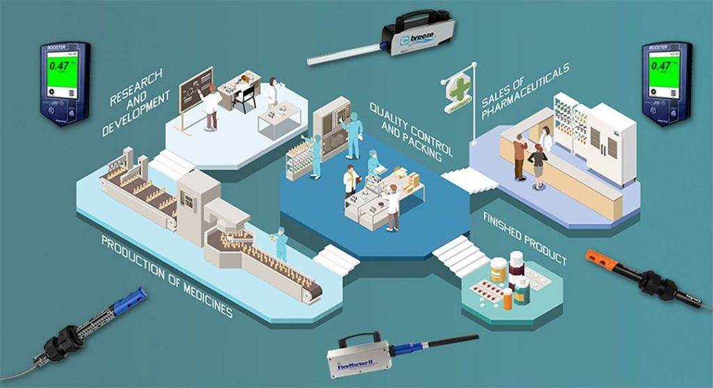 airflow monitoring tools and instruments in clean room facility