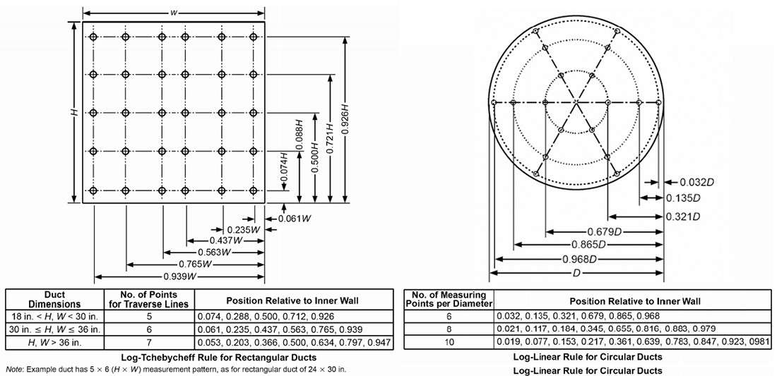How to measure air flow inside circular or rectangular ducts based on the Tchebycheff Rule.