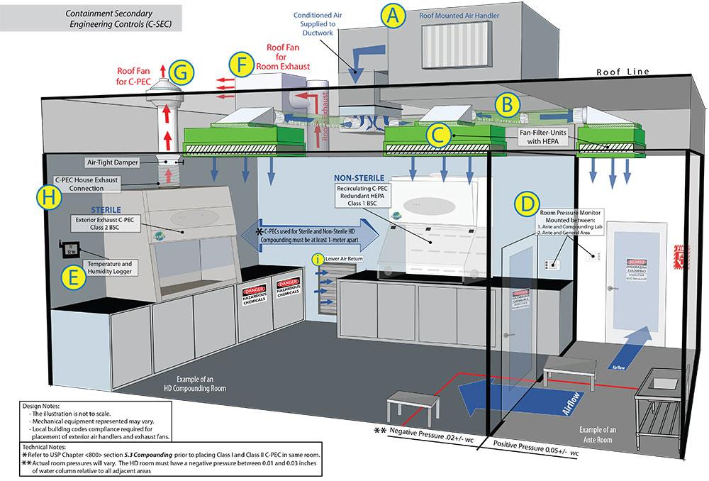 usp 800 compliance facility